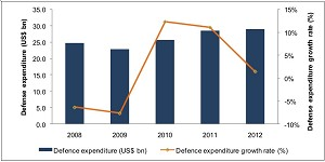 South Korean Annual Defense Expenditure to Reach US$43.3 Billion by 2017