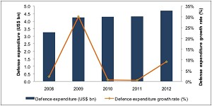 South Africa's annual defense expenditure to reach US$6.6 billion by 2017