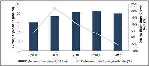 Canadian Homeland Security Market Expected to Grow at a CAGR of 8.01% from 2013-2017