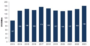34,000 airplanes needed during 2011-2031