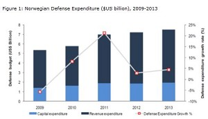 Norwegian Defense Budget Expected to reach US$9.31Bn in 2018
