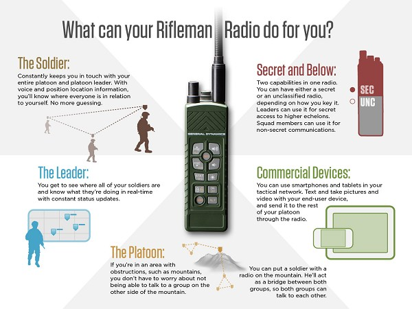 Combat-Proven AN/PRC-154 Rifleman Radios Support Diverse US