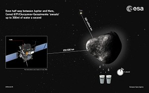 Rosetta's comet 'sweats' two glasses of water a second