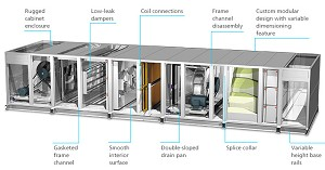The Key Players in Global Air Handling Unit (AHU) Market 2015-2019