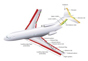 Geographic Shift of Commercial Aircraft Demand is Driving Flight Control Systems Market