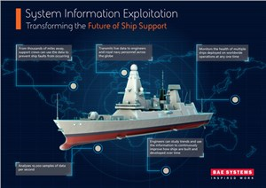 Real-time Analytical Tool for Health of Royal Navy Ships