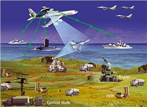 Network Centric Warfare Market Forecast