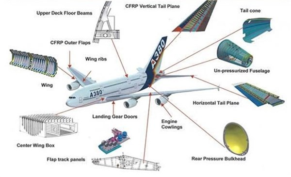 The Key Players In Global Aerospace Composites Market 2016 2