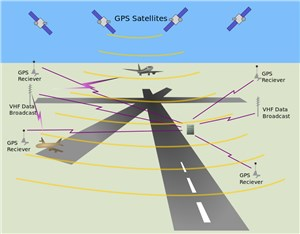 $255 M to Complete Development of Next Gen Precision Landing System