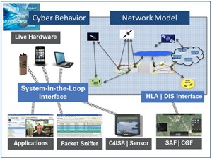 SCALABLE Network Technologies Wins Contract for JNE SBIR Phase III