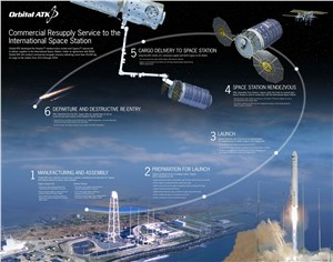 3 Successful Cargo Resupply Missions to ISS