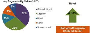 Global Military Radar Market to Cumulatively Value $162.1 Bn Over 2017-2027
