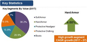 Global Body Armor and Personal Protection Market to Value $27.7 Bn Over 2017-2027