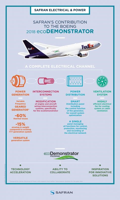 Safran contributes to Boeing ecoDemonstrator a flight testi