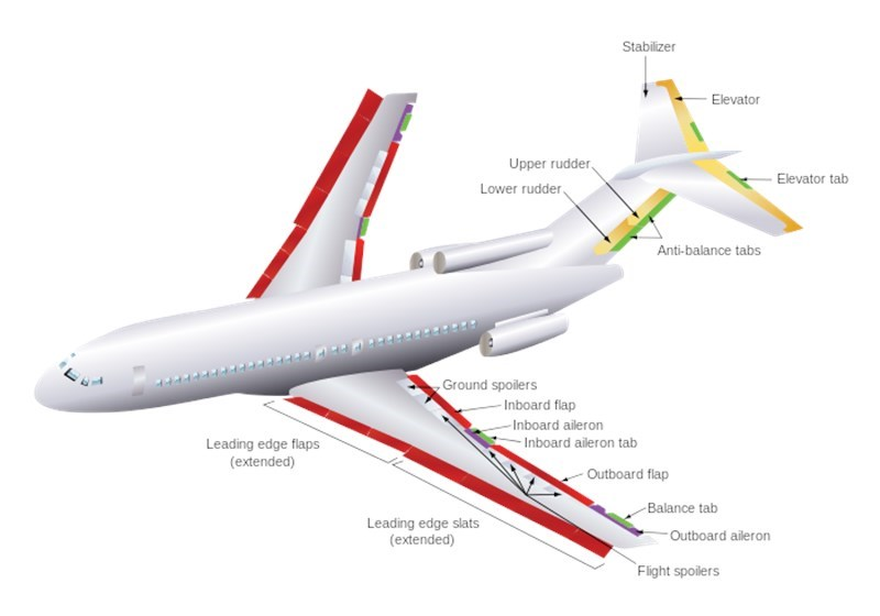 aircraft primary flight controls
