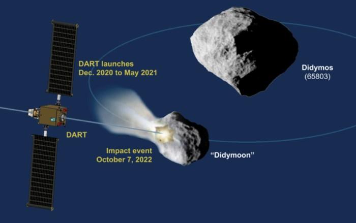 Earth vs  Asteroids: Humans Strike Back